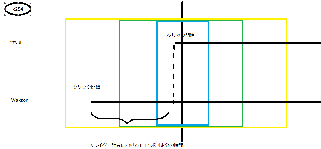 【osu!:ニュース】同じSSなのにスコアが違う!? スライダーバグについて